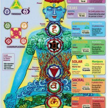 El equilibrio de los chakras